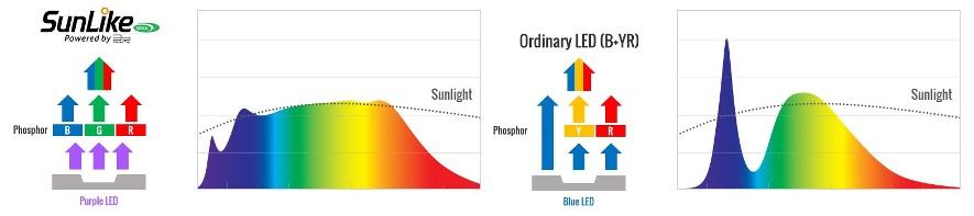 Sunlike - porównanie